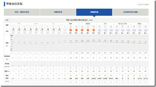 天気予報詳細は画像をクリック